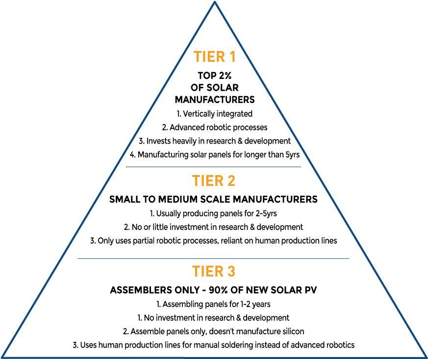 Tier manufacturers