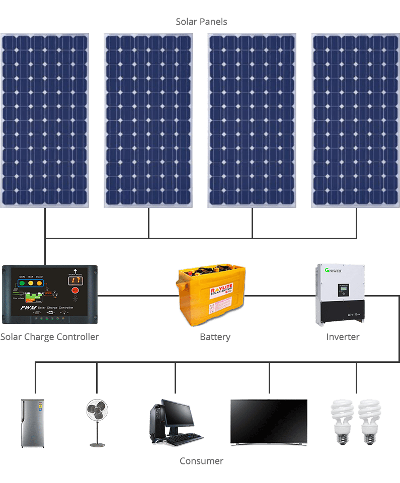 Solar Power Sizes Available Start Solar